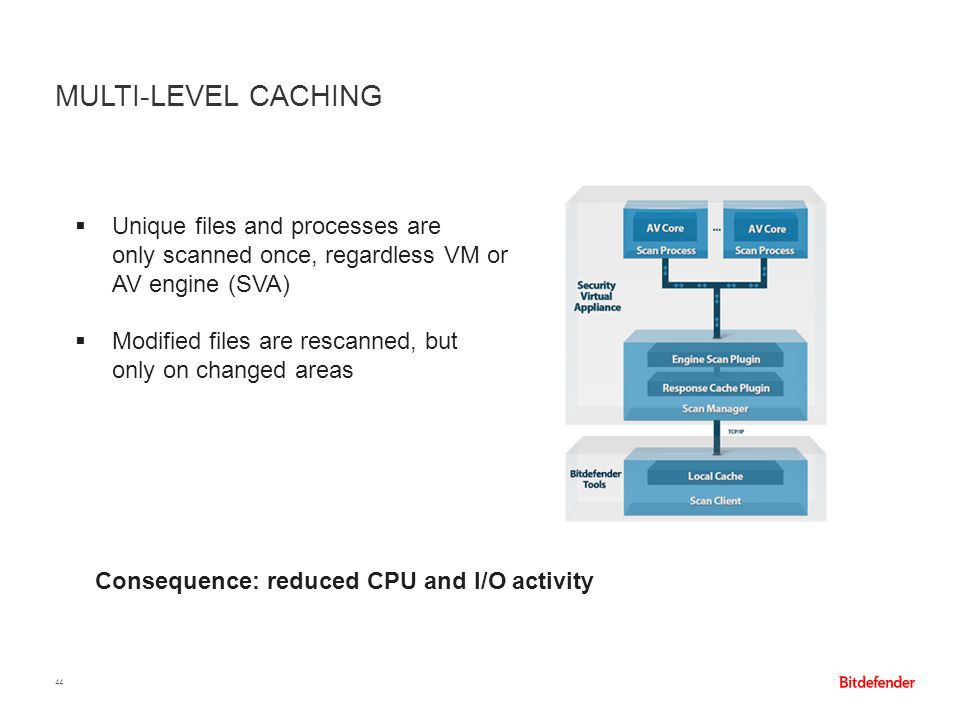 MULTI-LEVEL CACHING 44  Unique files and processes are only scanned once, regardless VM or AV engine (SVA)  Modified files are rescanned, but only o