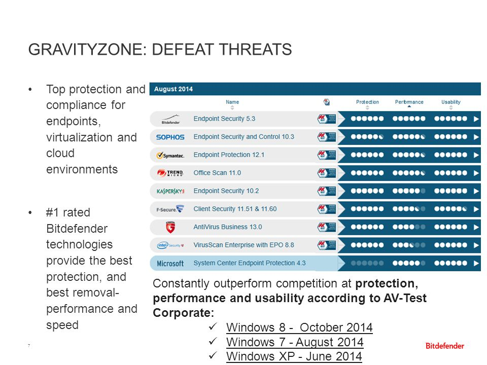 GRAVITYZONE: DEFEAT THREATS 7 Top protection and compliance for endpoints, virtualization and cloud environments #1 rated Bitdefender technologies pro
