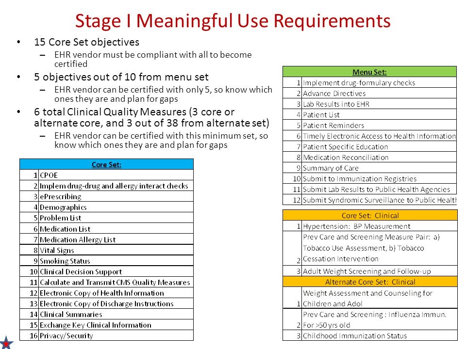 Meaningful Use Stages Towards Improved Outcomes