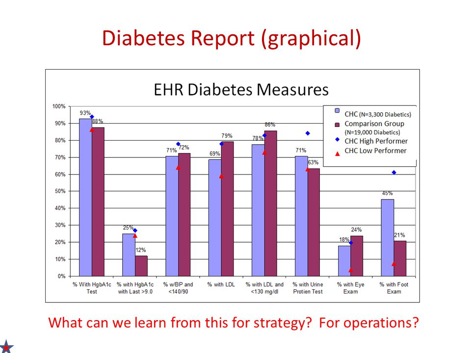 Diabetes Trend Report Example (tabular) Example of a diabetes registry report that is distributed at QI Committee Meetings (includes Physicians, Ops Mgr, RN, CEO) Reports reviewed monthly Average HbA1c, LDL and BP are the measures from the CHC's annual plan