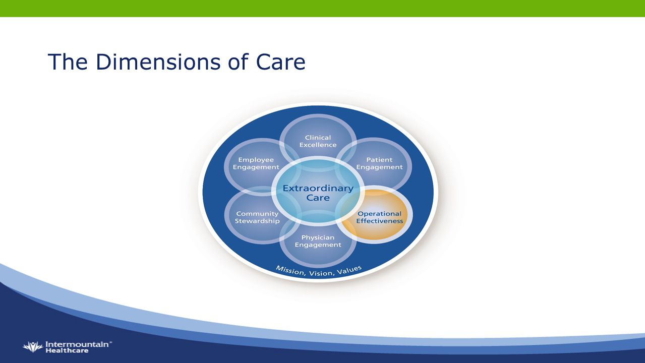 The Dimensions of Care
