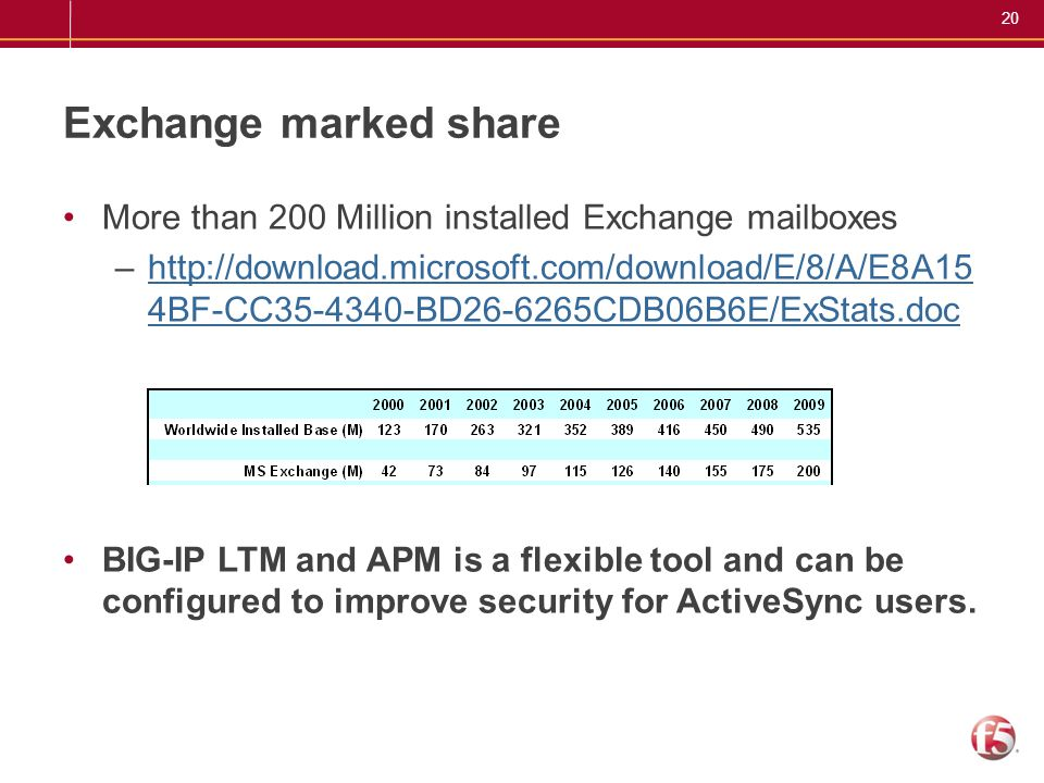 20 Exchange marked share More than 200 Million installed Exchange mailboxes –http://download.microsoft.com/download/E/8/A/E8A15 4BF-CC35-4340-BD26-626