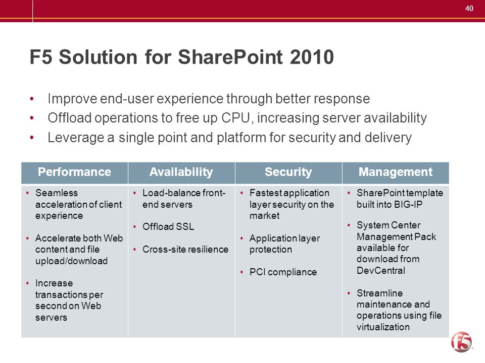 40 F5 Solution for SharePoint 2010 Improve end-user experience through better response Offload operations to free up CPU, increasing server availabili