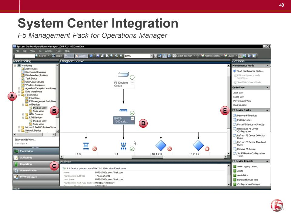 48 System Center Integration F5 Management Pack for Operations Manager A B D E C