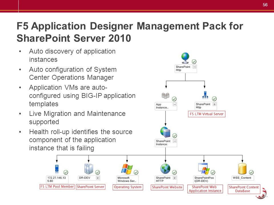56 F5 Application Designer Management Pack for SharePoint Server 2010 Auto discovery of application instances Auto configuration of System Center Oper