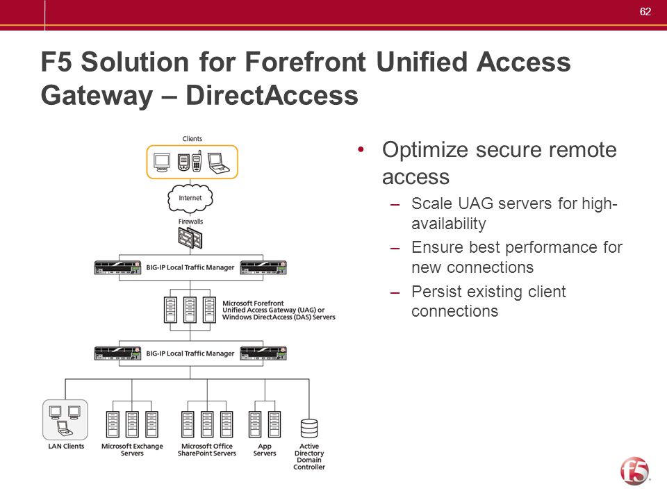 62 F5 Solution for Forefront Unified Access Gateway – DirectAccess Optimize secure remote access –Scale UAG servers for high- availability –Ensure bes