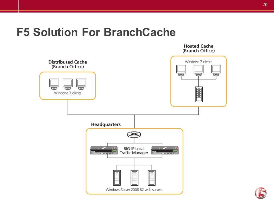 70 F5 Solution For BranchCache