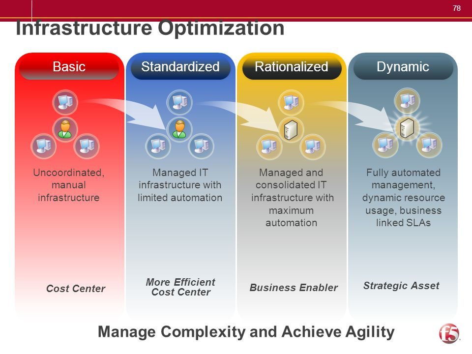 78 Dynamic Infrastructure Optimization Basic Managed IT infrastructure with limited automation Managed and consolidated IT infrastructure with maximum