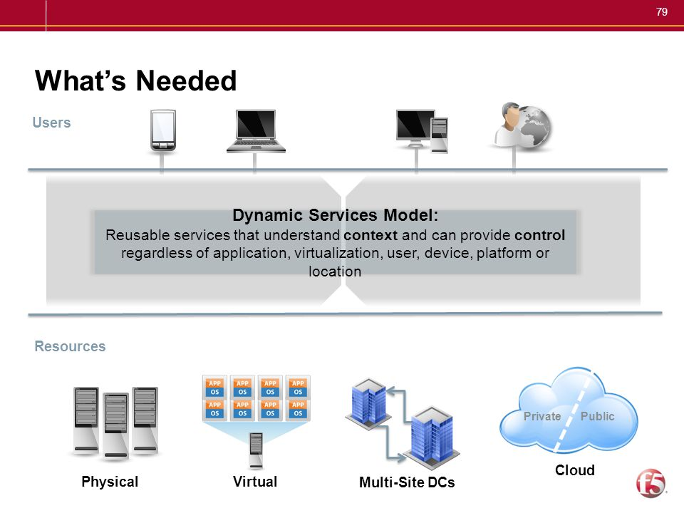 79 What's Needed Users Resources PhysicalVirtual Multi-Site DCs PrivatePublic Cloud Dynamic Services Model: Reusable services that understand context