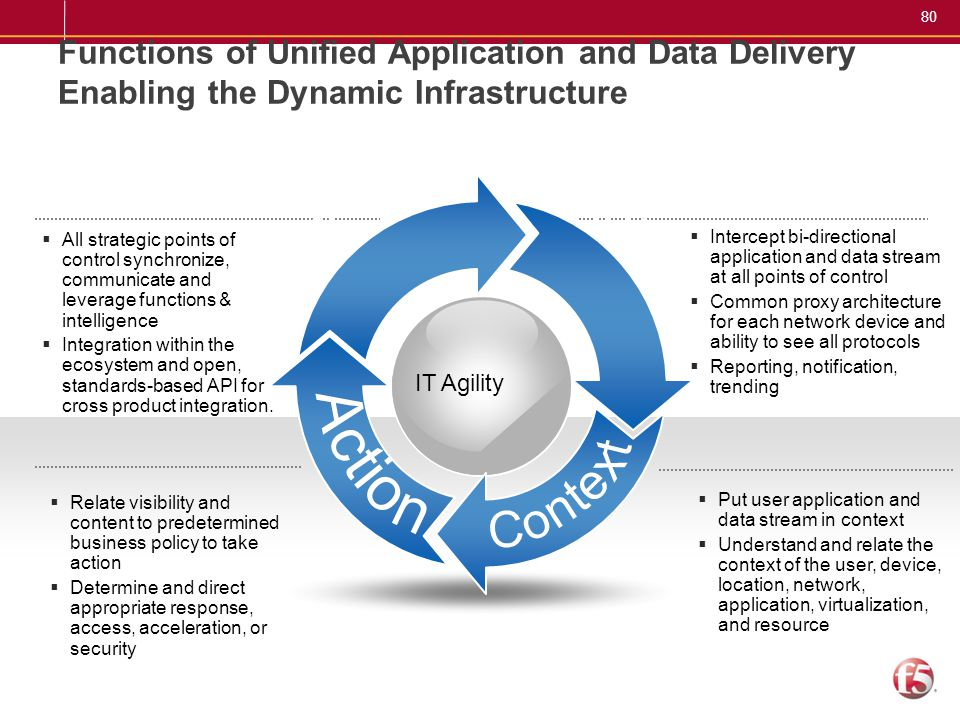 80 IT Agility Functions of Unified Application and Data Delivery Enabling the Dynamic Infrastructure  Intercept bi-directional application and data s