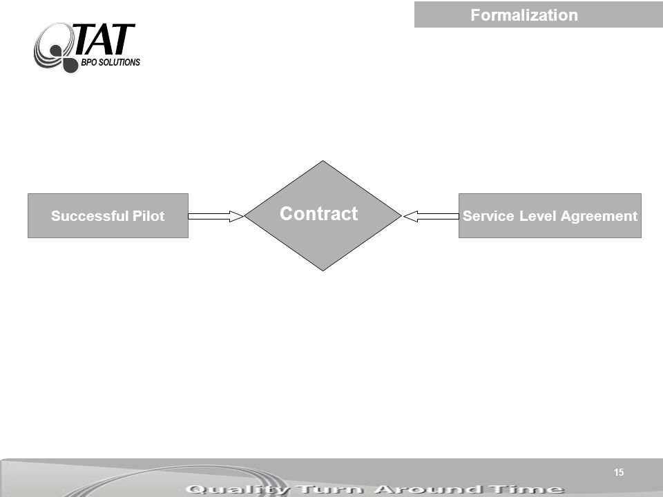 15 Successful Pilot Contract Service Level Agreement Formalization