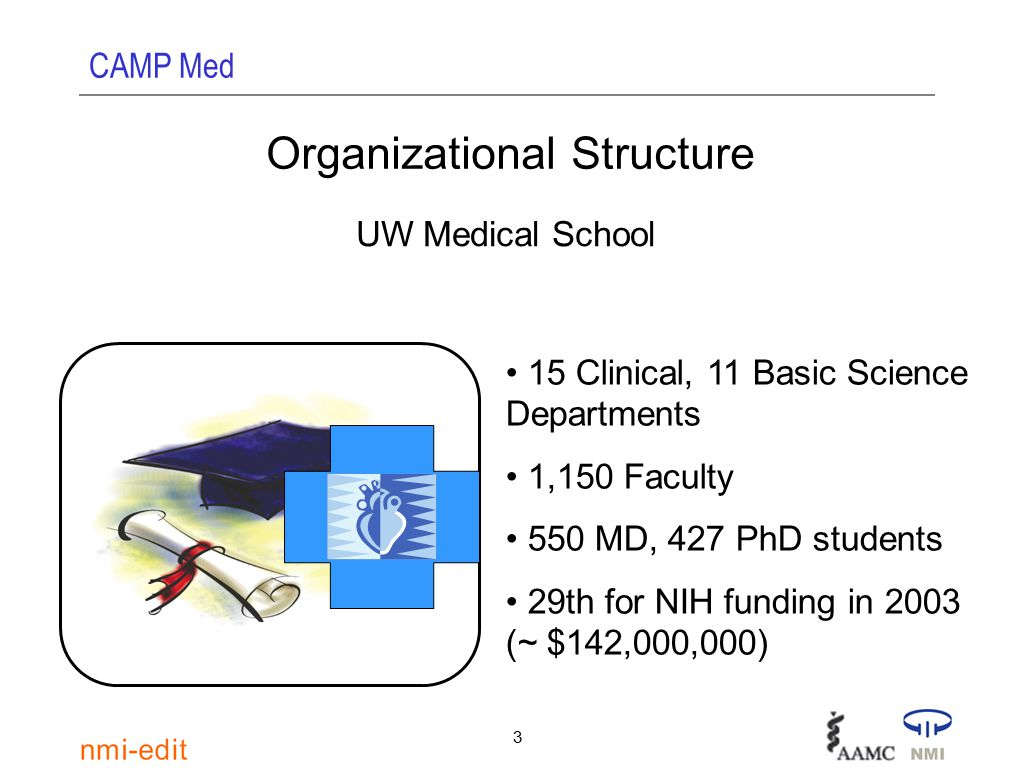 CAMP Med 3 Organizational Structure UW Medical School 15 Clinical, 11 Basic Science Departments 1,150 Faculty 550 MD, 427 PhD students 29th for NIH funding in 2003 (~ $142,000,000)