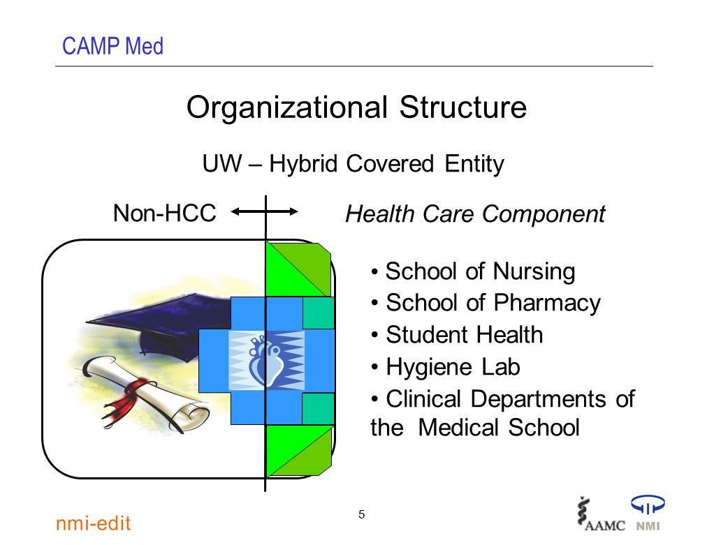 CAMP Med 6 Organizational Structure UW – Hybrid Covered Entity Affiliated Covered Entity UW Hospital And Clinics UW Medical Foundation USE