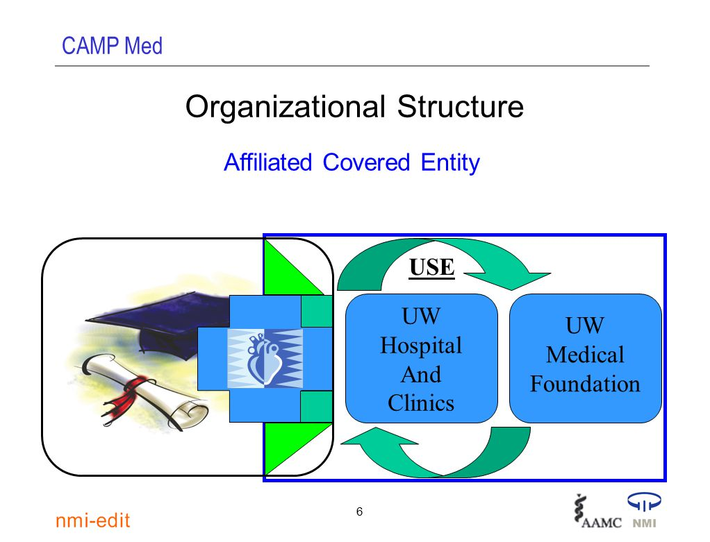 CAMP Med 27 Clinical departments, with trusted access to UW Hospital and Clinics (EMR) Campus/ Internet Campus/ Internet Medicine Biostatistics & Medical Informatics ACE Surgery Medical School Firewall -Clinical