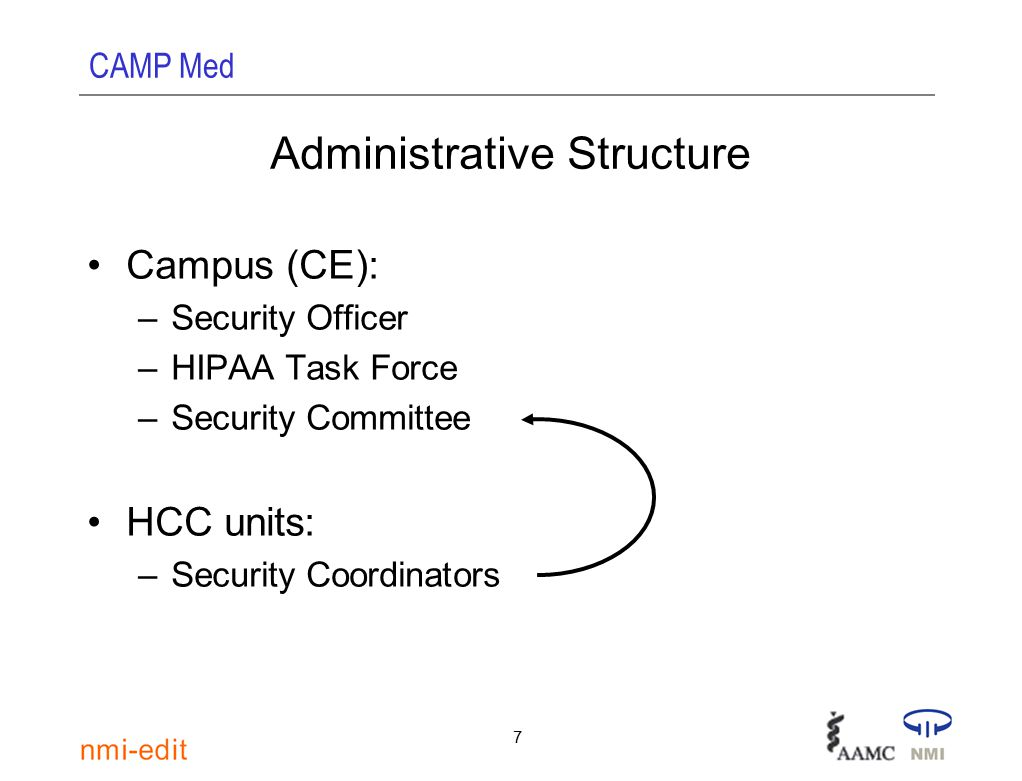 CAMP Med 7 Administrative Structure Campus (CE): –Security Officer –HIPAA Task Force –Security Committee HCC units: –Security Coordinators