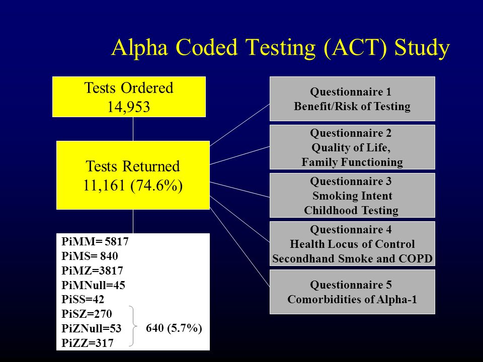Alpha Coded Testing (ACT) Study Tests Ordered 14,953 PiMM= 5817 PiMS= 840 PiMZ=3817 PiMNull=45 PiSS=42 PiSZ=270 PiZNull=53 PiZZ=317 640 (5.7%) Tests Returned 11,161 (74.6%) Questionnaire 1 Benefit/Risk of Testing Questionnaire 2 Quality of Life, Family Functioning Questionnaire 3 Smoking Intent Childhood Testing Questionnaire 4 Health Locus of Control Secondhand Smoke and COPD Questionnaire 5 Comorbidities of Alpha-1