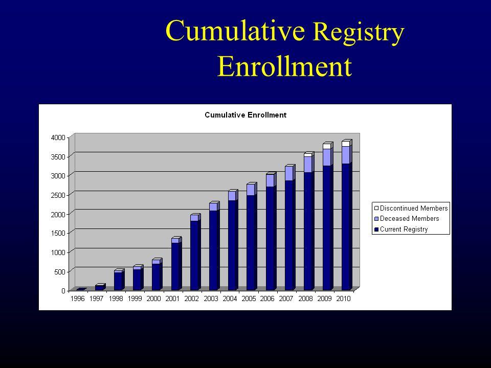 Cumulative Registry Enrollment