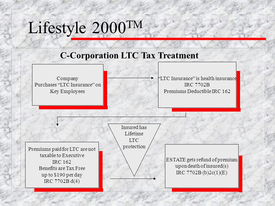 Lifestyle 2000 TM Premiums paid for LTC are not taxable to Executive IRC 162 Benefits are Tax Free up to $190 per day IRC 7702B d(4) Company Purchases LTC Insurance on Key Employees ESTATE gets refund of premium upon death of insured(s) IRC 7702B (b)2c(1)(E) LTC Insurance is health insurance IRC 7702B Premiums Deductible IRC 162 Insured has Lifetime LTC protection C-Corporation LTC Tax Treatment