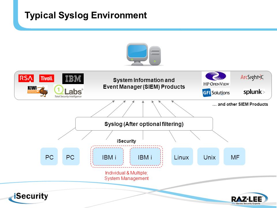 System Information and Event Manager (SIEM) Products IBM i PC LinuxUnixMF Individual & Multiple; System Management iSecurity Syslog (After optional filtering) Typical Syslog Environment … and other SIEM Products