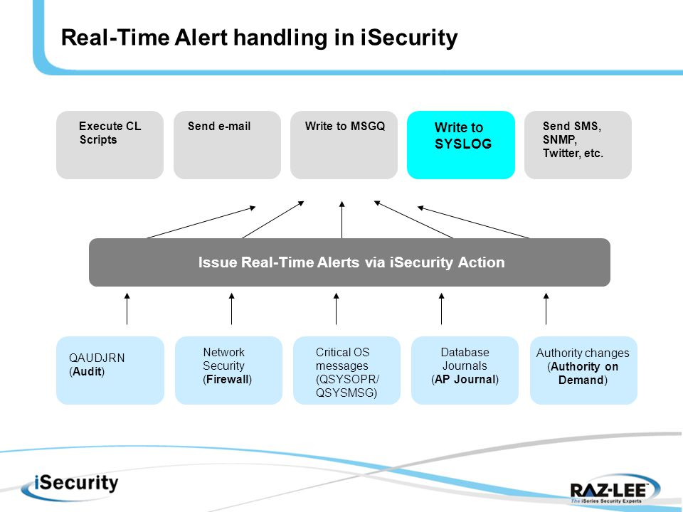 Issue Real-Time Alerts via iSecurity Action QAUDJRN (Audit) Network Security (Firewall) Critical OS messages (QSYSOPR/ QSYSMSG) Database Journals (AP Journal) Authority changes (Authority on Demand) Real-Time Alert handling in iSecurity Execute CL Scripts Send  Write to MSGQ Write to SYSLOG Send SMS, SNMP, Twitter, etc.