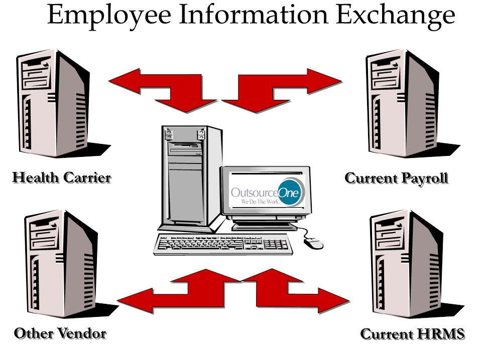 Employee Information Exchange Health Carrier Current HRMS Other Vendor Current Payroll