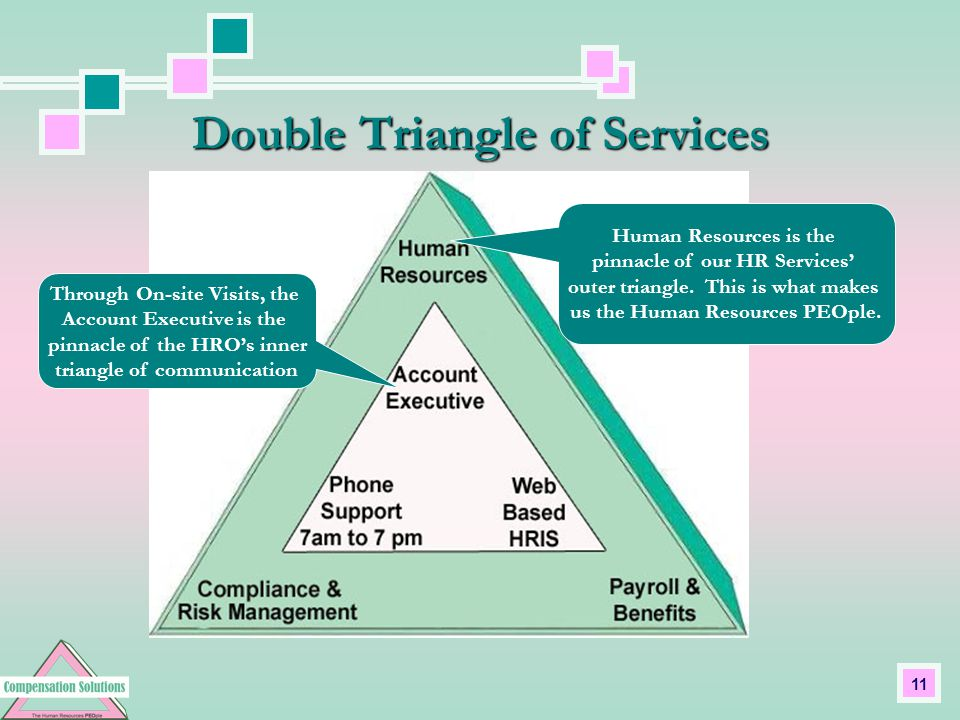11 Double Triangle of Services Human Resources is the pinnacle of our HR Services' outer triangle.