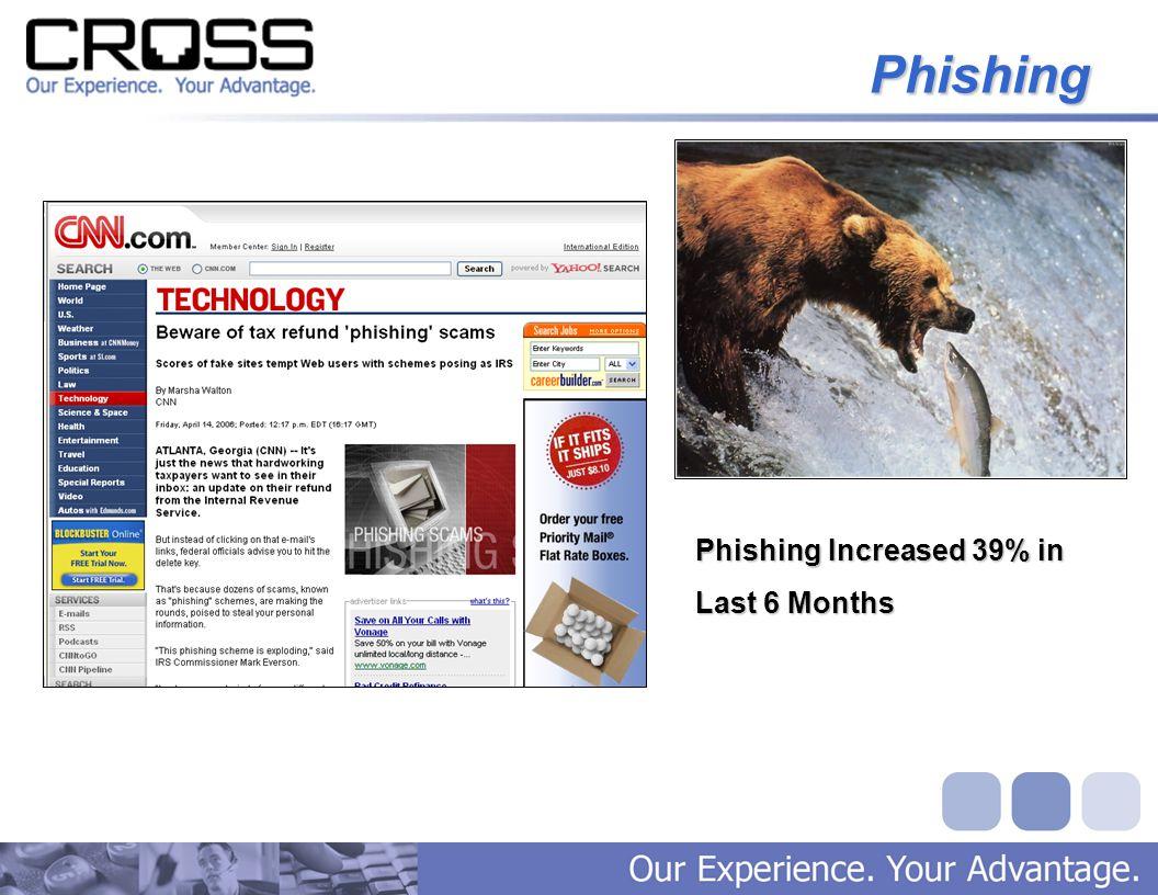 Phishing Phishing Increased 39% in Last 6 Months