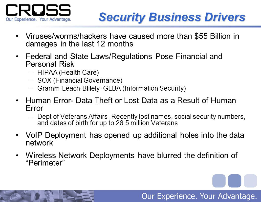Security Business Drivers Viruses/worms/hackers have caused more than $55 Billion in damages in the last 12 months Federal and State Laws/Regulations Pose Financial and Personal Risk –HIPAA (Health Care) –SOX (Financial Governance) –Gramm-Leach-Blilely- GLBA (Information Security) Human Error- Data Theft or Lost Data as a Result of Human Error –Dept of Veterans Affairs- Recently lost names, social security numbers, and dates of birth for up to 26.5 million Veterans VoIP Deployment has opened up additional holes into the data network Wireless Network Deployments have blurred the definition of Perimeter