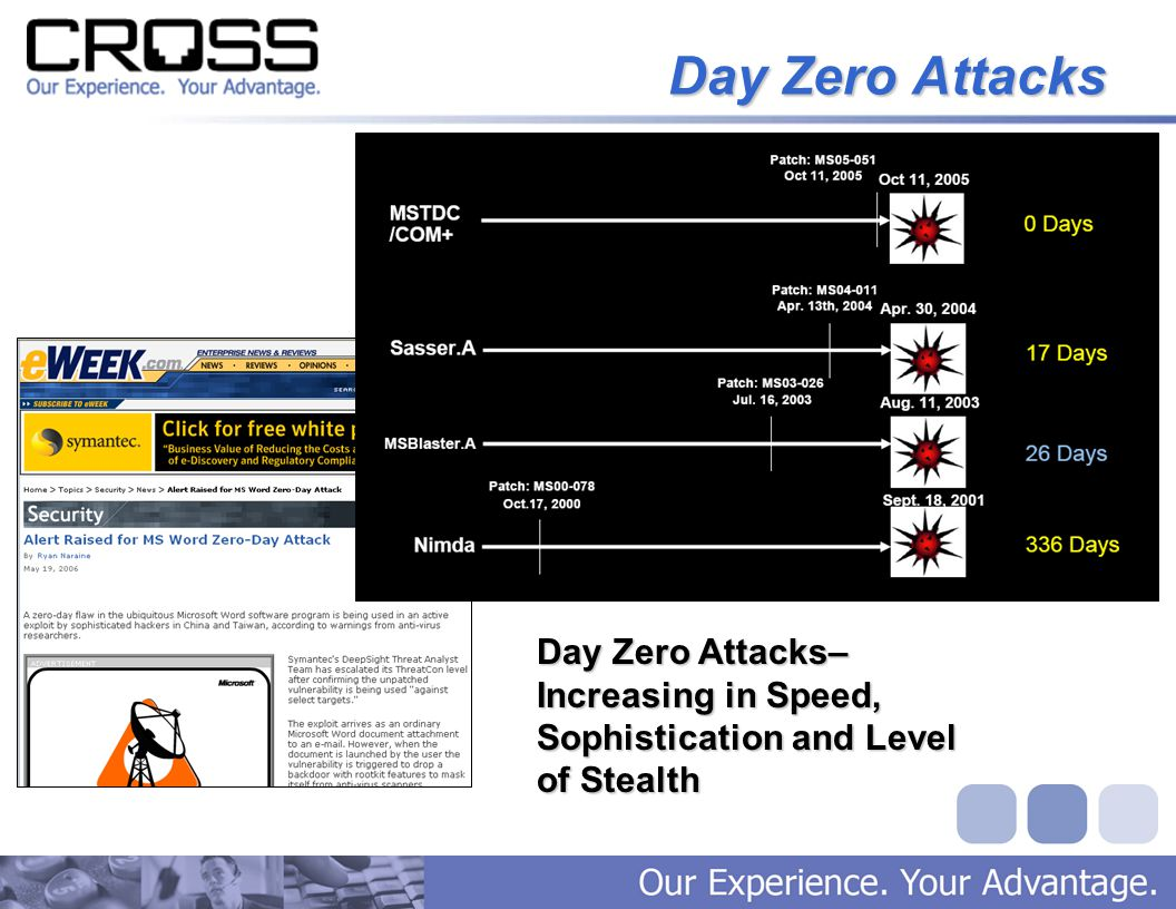 Day Zero Attacks Day Zero Attacks– Increasing in Speed, Sophistication and Level of Stealth