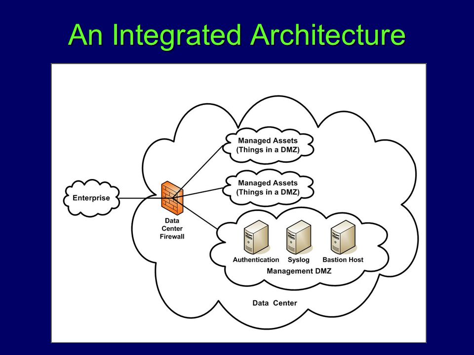 An Integrated Architecture