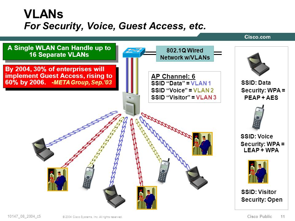 11 © 2004 Cisco Systems, Inc. All rights reserved. 10147_08_2004_c5 Cisco Public VLANs For Security, Voice, Guest Access, etc. A Single WLAN Can Handl