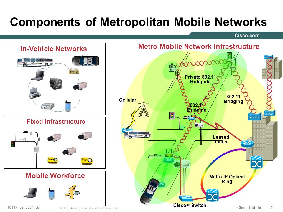888 © 2004 Cisco Systems, Inc. All rights reserved. 10147_08_2004_c5 Cisco Public Components of Metropolitan Mobile Networks In-Vehicle Networks Metro