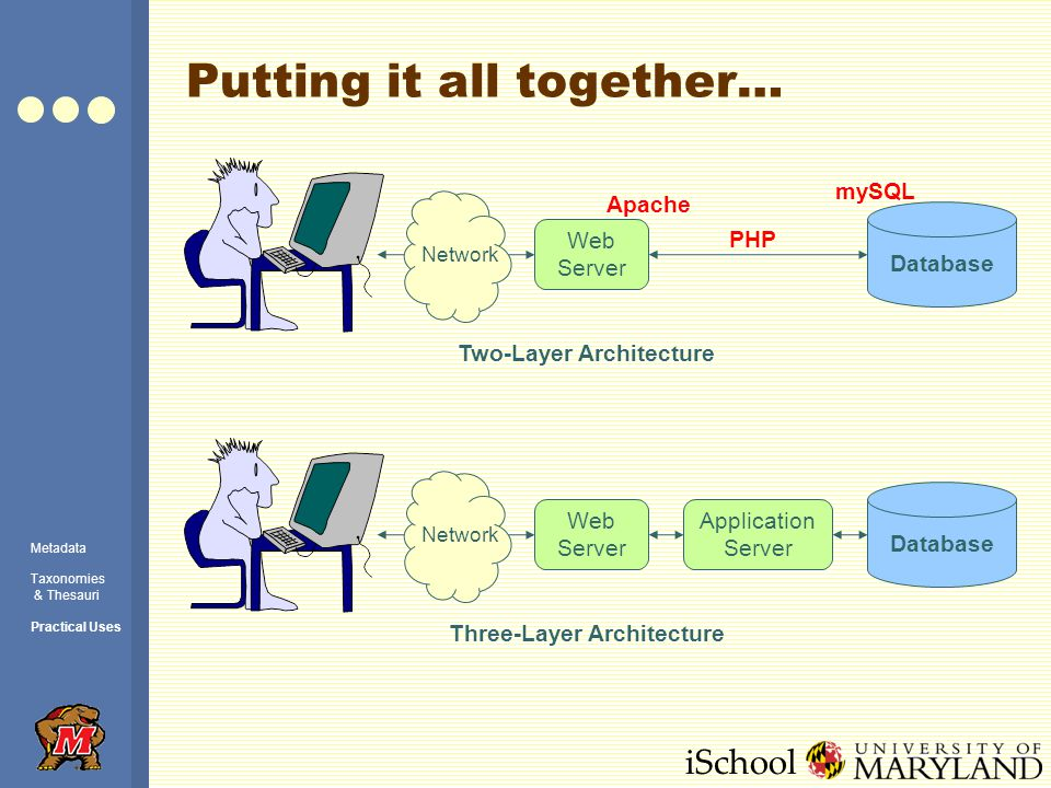 iSchool Putting it all together… Database Web Server Application Server Network Database Web Server Network Two-Layer Architecture Three-Layer Architecture Apache mySQL PHP Metadata Taxonomies & Thesauri Practical Uses