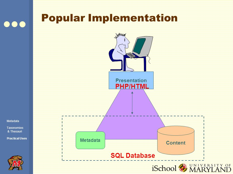 iSchool Popular Implementation Content Metadata Presentation SQL Database PHP/HTML Metadata Taxonomies & Thesauri Practical Uses