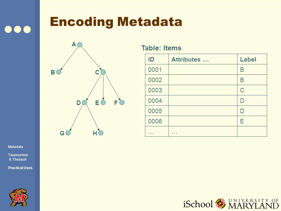 iSchool Encoding Metadata A BC DEF GH IDAttributes …Label 0001B 0002B 0003C 0004D 0005D 0006E …… Table: Items Metadata Taxonomies & Thesauri Practical Uses