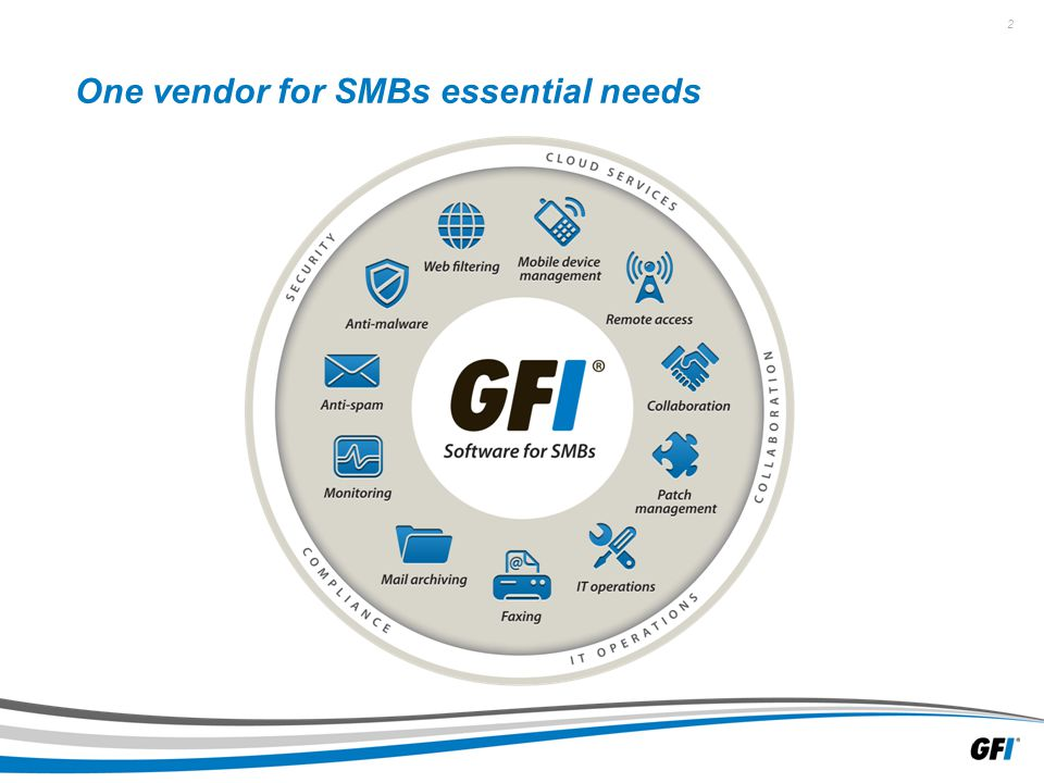 23 GFI MailArchiver (2/4) The solution » Secure a company's network with minimal administrative effort.