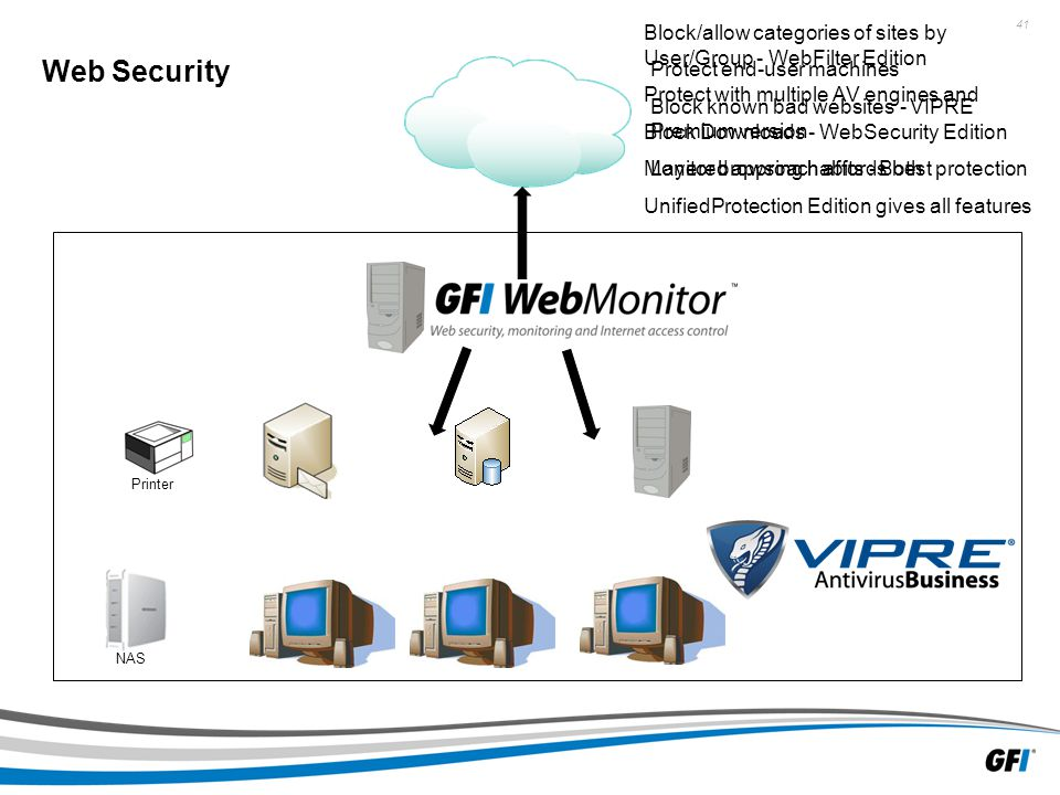 41 NAS Web Security Printer Block/allow categories of sites by User/Group - WebFilter Edition Protect with multiple AV engines and Block Downloads - WebSecurity Edition Monitor browsing habits - Both UnifiedProtection Edition gives all features Protect end-user machines Block known bad websites - VIPRE Premium version Layered approach affords best protection