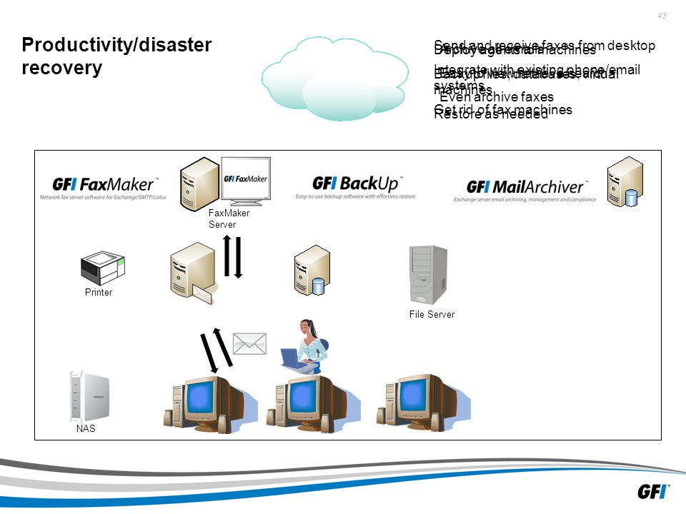 43 File Server NAS Productivity/disaster recovery Printer Send and receive faxes from desktop Integrate with existing phone/email systems Get rid of fax machines Deploy agents to machines Backup files, databases, virtual machines Restore as needed Archive all emails Easy to view/retrieve/search Even archive faxes FaxMaker Server