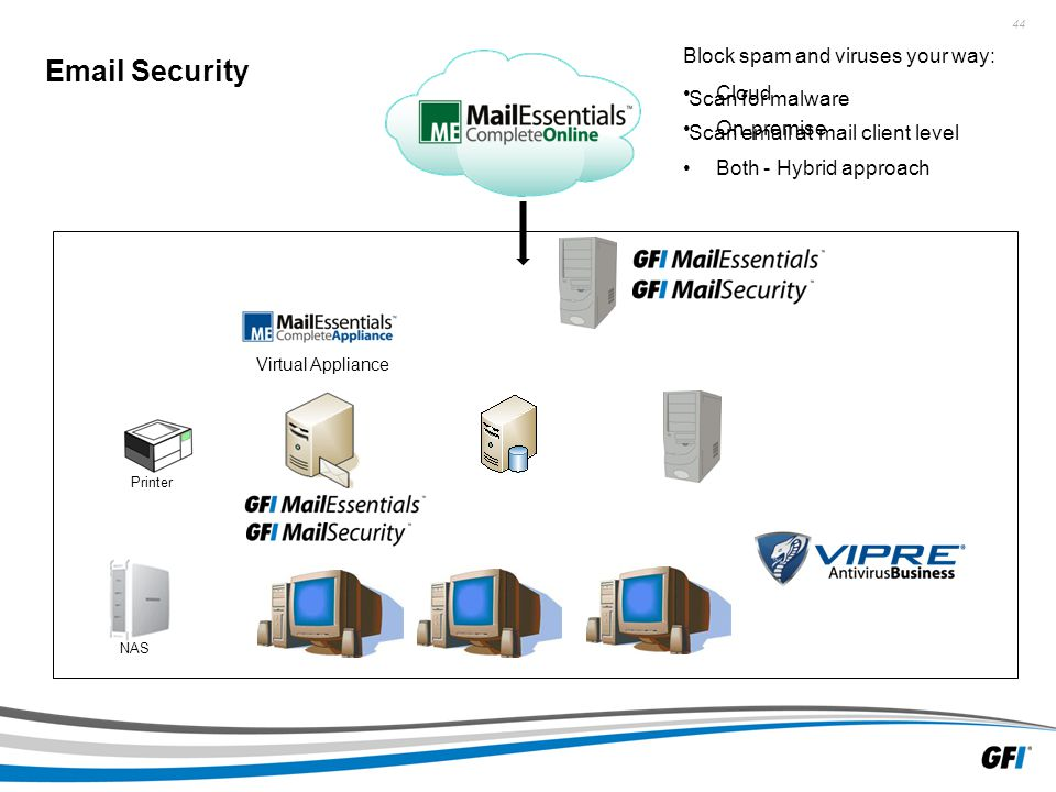 44 NAS Email Security Printer Block spam and viruses your way: Cloud On-premise Both - Hybrid approach Scan for malware Scan email at mail client level Virtual Appliance