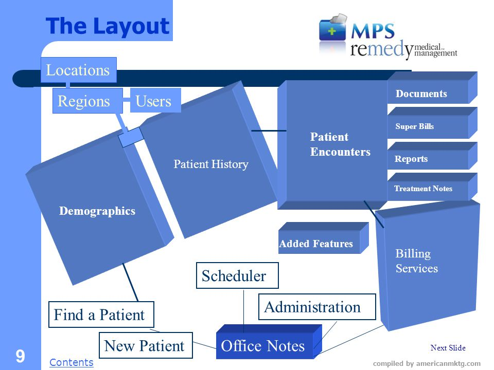 Next Slide Contents compiled by americanmktg.com 9 The Layout Demographics Office Notes Find a Patient Scheduler Administration Billing Services Patient History Patient Encounters Documents Super Bills Reports New Patient Regions Locations Users Treatment Notes Added Features