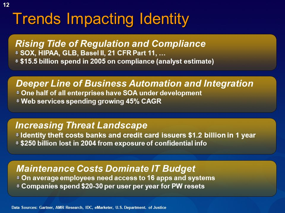 12 Trends Impacting Identity Increasing Threat Landscape Identity theft costs banks and credit card issuers $1.2 billion in 1 year $250 billion lost in 2004 from exposure of confidential info Maintenance Costs Dominate IT Budget On average employees need access to 16 apps and systems Companies spend $20-30 per user per year for PW resets Deeper Line of Business Automation and Integration One half of all enterprises have SOA under development Web services spending growing 45% CAGR Rising Tide of Regulation and Compliance SOX, HIPAA, GLB, Basel II, 21 CFR Part 11, … $15.5 billion spend in 2005 on compliance (analyst estimate) Data Sources: Gartner, AMR Research, IDC, eMarketer, U.S.