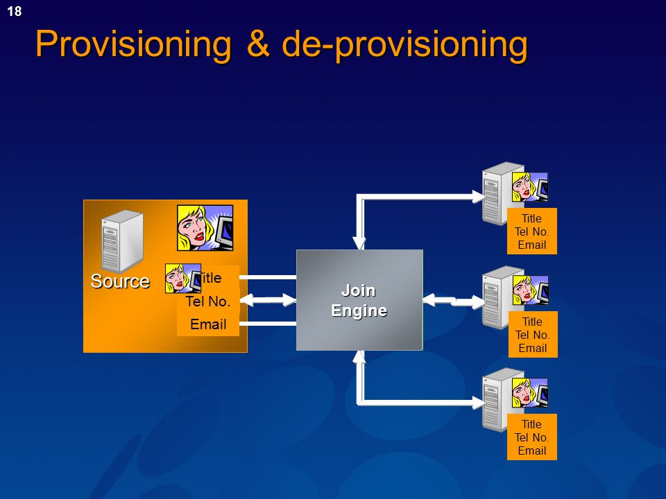 18 Provisioning & de-provisioning Source Email Tel No.