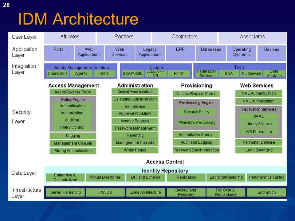 28 IDM Architecture