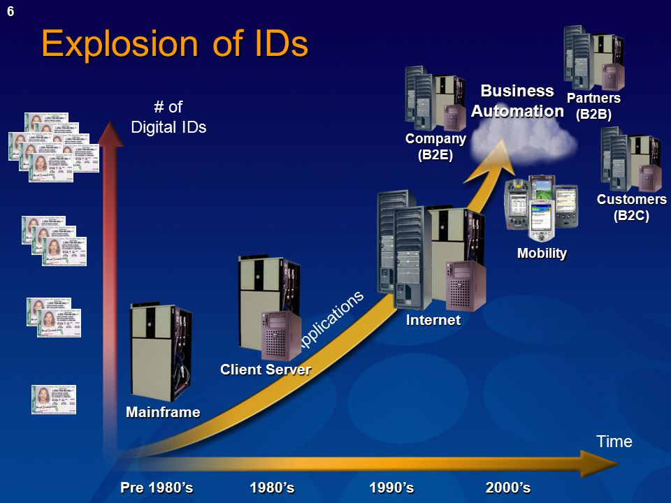 6 Explosion of IDs Pre 1980's 1980's1990's2000's # of Digital IDs Time Applications Mainframe Client Server Internet BusinessAutomation Company(B2E) Partners(B2B) Customers(B2C) Mobility