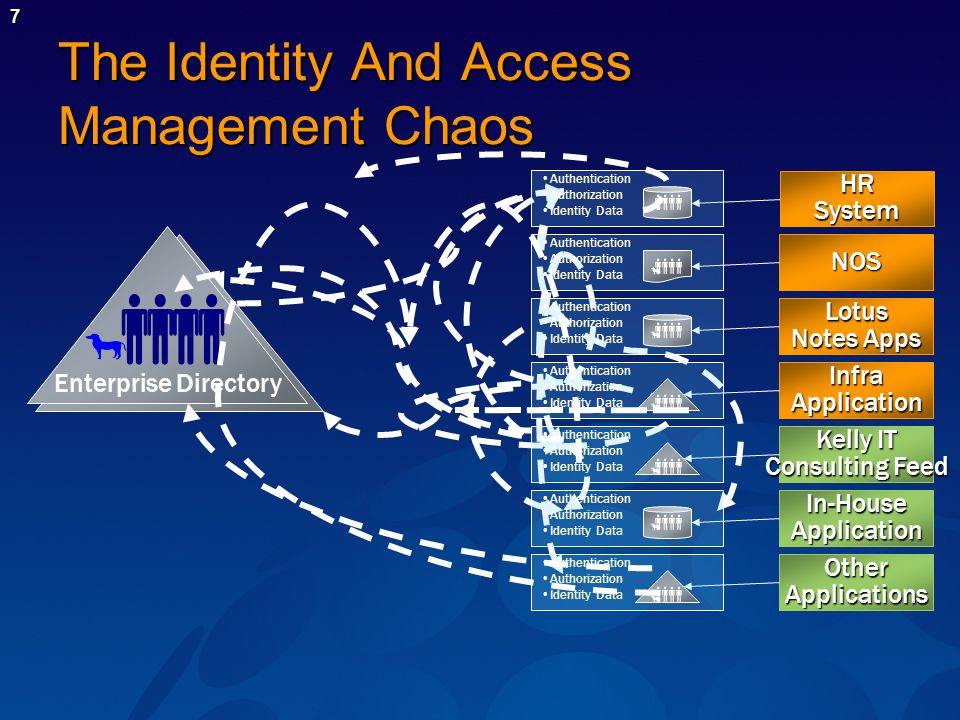 7 The Identity And Access Management Chaos Enterprise Directory HRSystem InfraApplication Lotus Notes Apps In-HouseApplication Kelly IT Consulting Feed NOS OtherApplications Authentication Authorization Identity Data Authentication Authorization Identity Data Authentication Authorization Identity Data Authentication Authorization Identity Data Authorization Identity Data Authentication Authorization Identity Data Authentication Authorization Identity Data