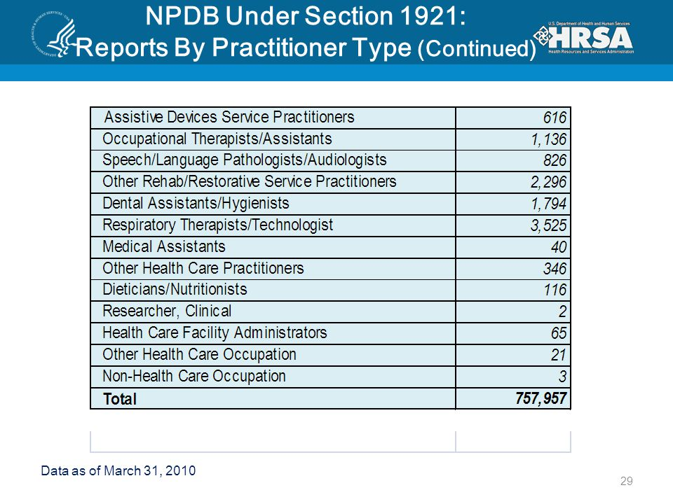 NPDB Under Section 1921: Reports By Practitioner Type (Continued) Data as of March 31, 2010 29