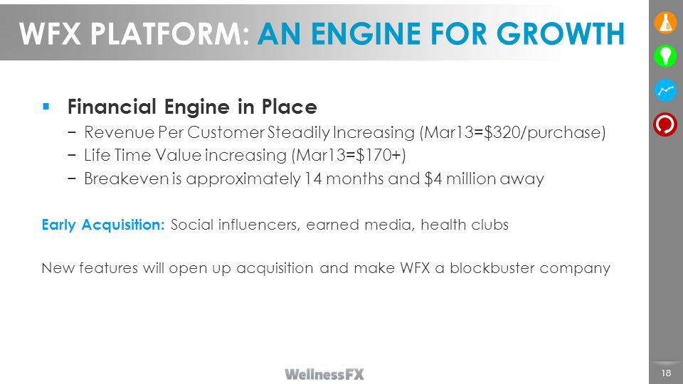  Financial Engine in Place −Revenue Per Customer Steadily Increasing (Mar13=$320/purchase) −Life Time Value increasing (Mar13=$170+) −Breakeven is approximately 14 months and $4 million away Early Acquisition: Social influencers, earned media, health clubs New features will open up acquisition and make WFX a blockbuster company 18 WFX PLATFORM: AN ENGINE FOR GROWTH