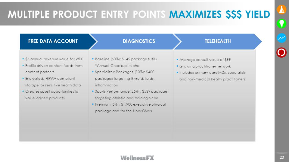 FREE DATA ACCOUNTDIAGNOSTICSTELEHEALTH 20 MULTIPLE PRODUCT ENTRY POINTS MAXIMIZES $$$ YIELD  $6 annual revenue value for WFX  Profile driven content feeds from content partners  Encrypted, HIPAA compliant storage for sensitive health data  Creates upsell opportunities to value added products  Baseline (60%): $149 package fulfills Annual Checkup niche  Specialized Packages (10%): $400 packages targeting thyroid, lipids, inflammation  Sports Performance (25%): $539 package targeting athletic and training niche  Premium (5%): $1,900 executive physical package and for the Uber QSers  Average consult value of $99  Growing practitioner network  Includes primary care MDs, specialists and non-medical health practitioners