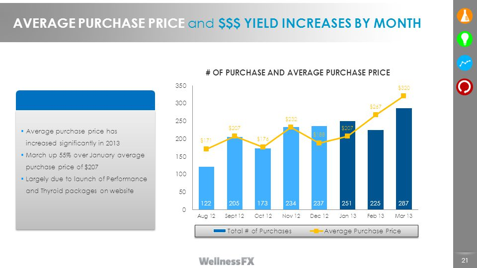 21 AVERAGE PURCHASE PRICE and $$$ YIELD INCREASES BY MONTH  Average purchase price has increased significantly in 2013  March up 55% over January average purchase price of $207  Largely due to launch of Performance and Thyroid packages on website  Average purchase price has increased significantly in 2013  March up 55% over January average purchase price of $207  Largely due to launch of Performance and Thyroid packages on website