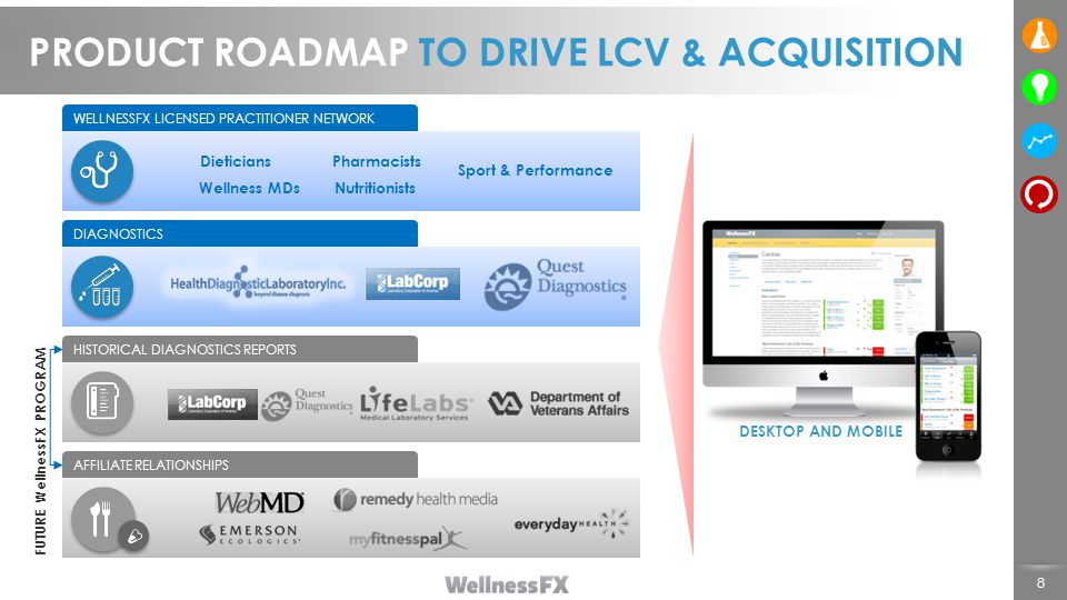 8 PRODUCT ROADMAP TO DRIVE LCV & ACQUISITION Dieticians Nutritionists Pharmacists Sport & Performance Wellness MDs WELLNESSFX LICENSED PRACTITIONER NETWORK DIAGNOSTICS HISTORICAL DIAGNOSTICS REPORTS AFFILIATE RELATIONSHIPS FUTURE WellnessFX PROGRAM DESKTOP AND MOBILE